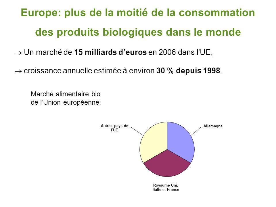 Europe: plus de la moitié de la consommation des produits biologiques dans le monde  Un marché de 15 milliards d'euros en 2006 dans l'UE,  croissanc