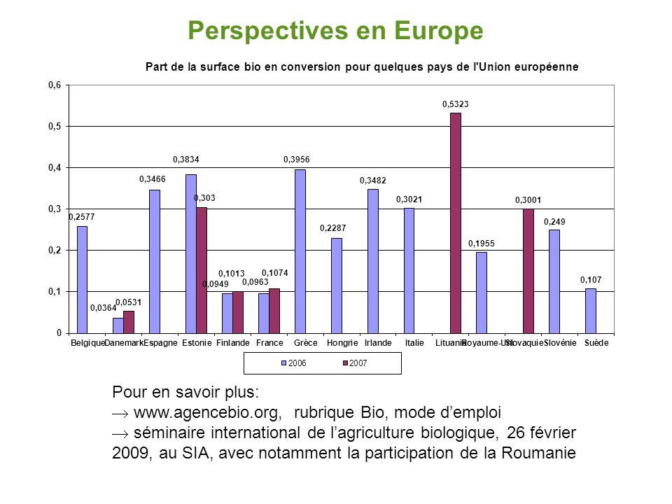 France: triplement des surfaces de 1995 à 2002… 6000 ha de plus depuis 2003  11978 exploitations agricoles engagées dans l'agriculture biologique, +3% 2007/2006  557 133 ha cultivés en mode de production biologique, +0,8% 2007/2006  2% de la SAU française
