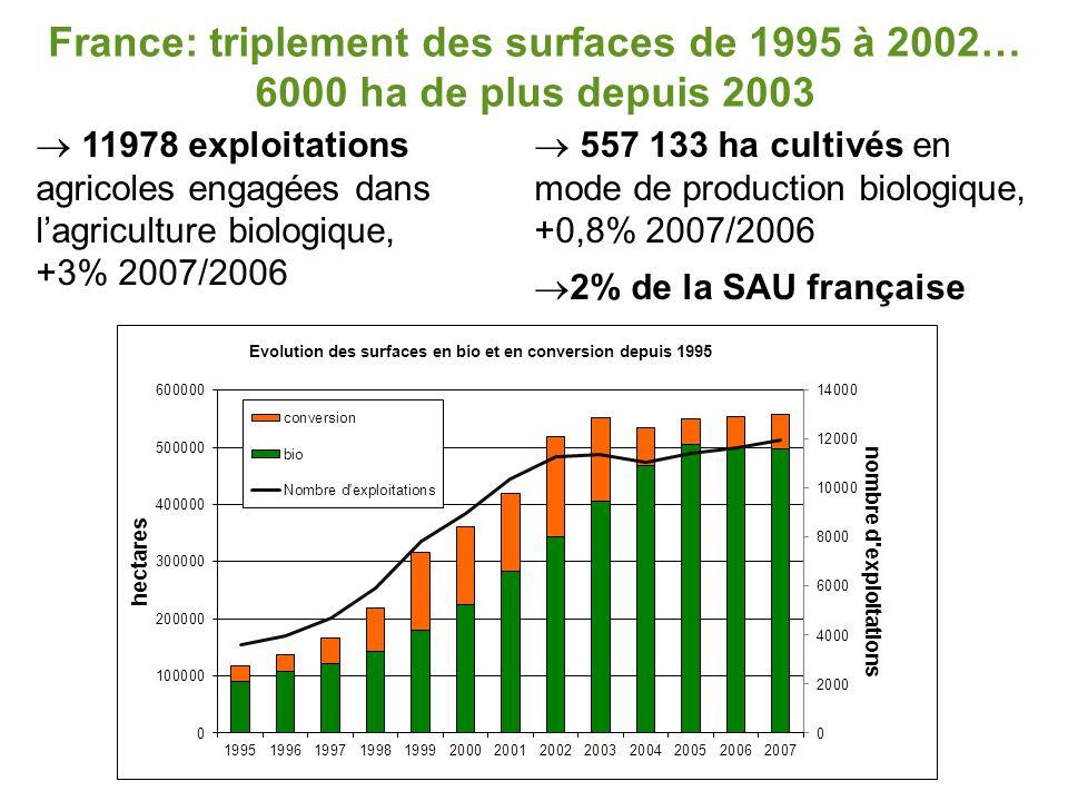 France: triplement des surfaces de 1995 à 2002… 6000 ha de plus depuis 2003  11978 exploitations agricoles engagées dans l'agriculture biologique, +3