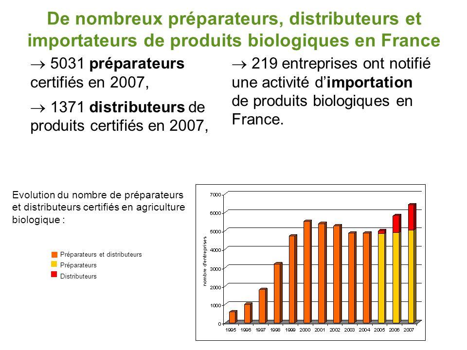 De nombreux préparateurs, distributeurs et importateurs de produits biologiques en France  5031 préparateurs certifiés en 2007,  1371 distributeurs