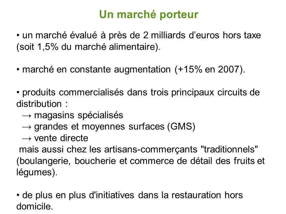 Un marché en expansion  tous les circuits de commercialisation se développent,  augmentation constante de la part de la production française valorisée en bio,  actuellement, augmentation des importations, évaluation prévue au cours du prochain semestre  la priorité = encourager les conversions à l'agriculture biologique = structurer les filières