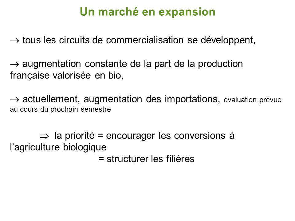 Un marché en expansion  tous les circuits de commercialisation se développent,  augmentation constante de la part de la production française valoris