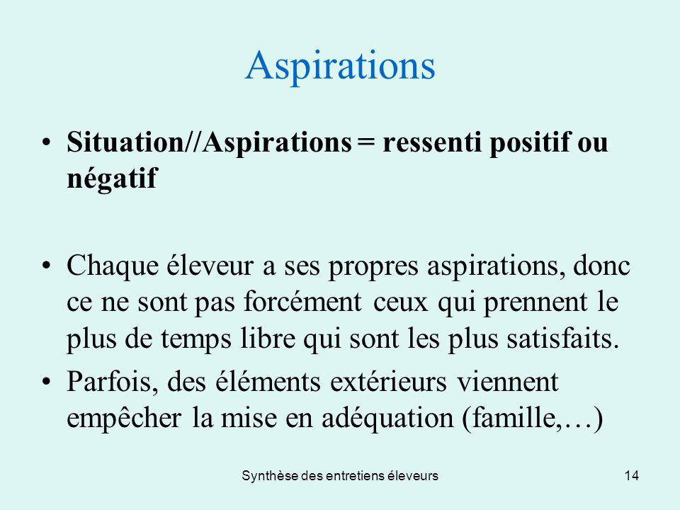 Synthèse des entretiens éleveurs14 Aspirations Situation//Aspirations = ressenti positif ou négatif Chaque éleveur a ses propres aspirations, donc ce