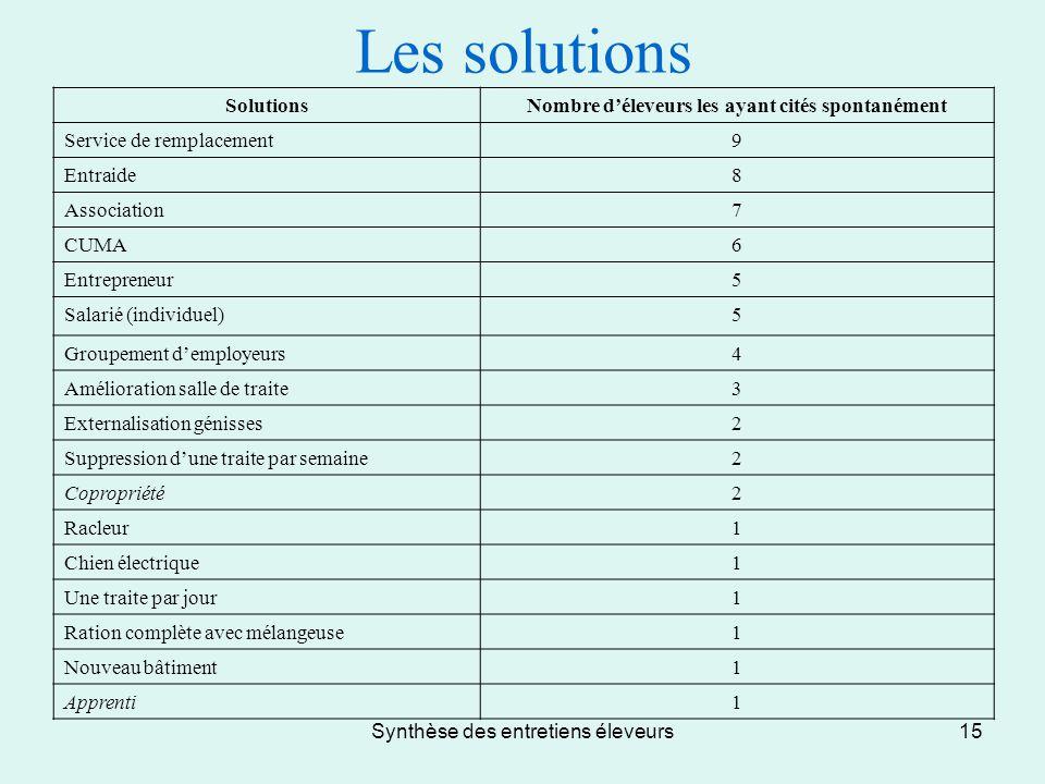 Synthèse des entretiens éleveurs15 Les solutions SolutionsNombre d'éleveurs les ayant cités spontanément Service de remplacement9 Entraide8 Associatio