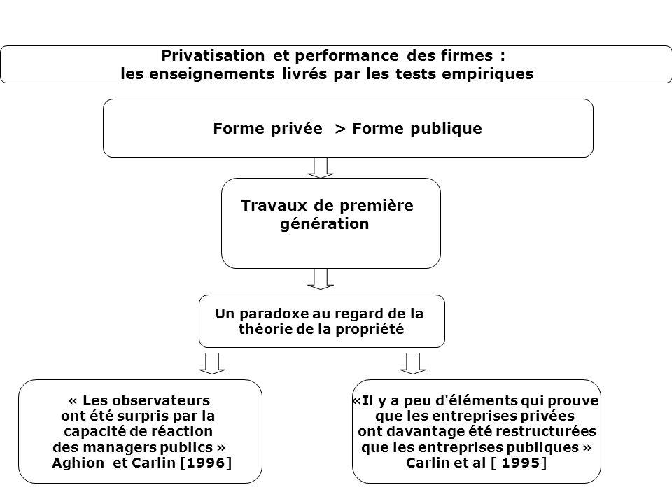 Forme privée > Forme publique Travaux de première génération « Les observateurs ont été surpris par la capacité de réaction des managers publics » Agh