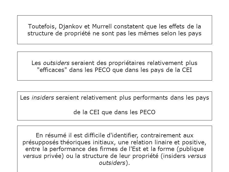 Toutefois, Djankov et Murrell constatent que les effets de la structure de propriété ne sont pas les mêmes selon les pays Les outsiders seraient des p