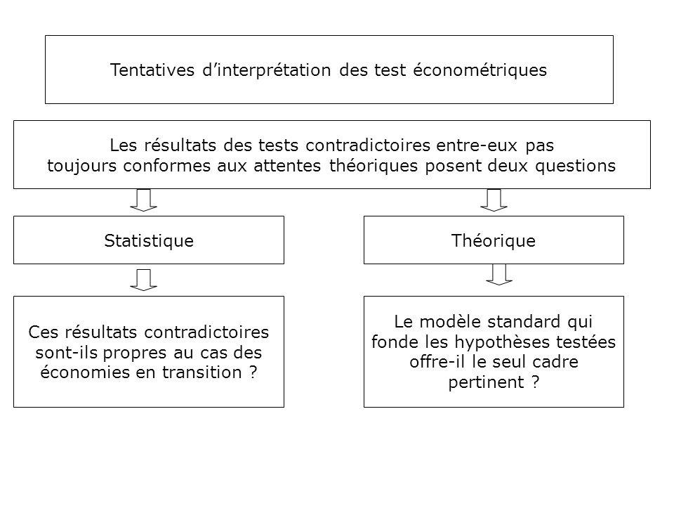 Les résultats des tests contradictoires entre-eux pas toujours conformes aux attentes théoriques posent deux questions Statistique Ces résultats contr