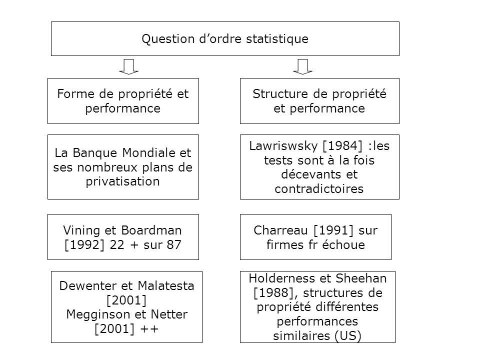Question d'ordre statistique Forme de propriété et performance Structure de propriété et performance Dewenter et Malatesta [2001] Megginson et Netter