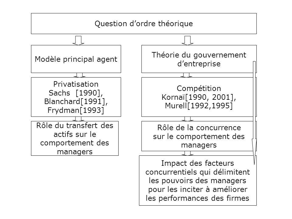 Question d'ordre théorique Modèle principal agent Théorie du gouvernement d'entreprise Privatisation Sachs [1990], Blanchard[1991], Frydman[1993] Rôle