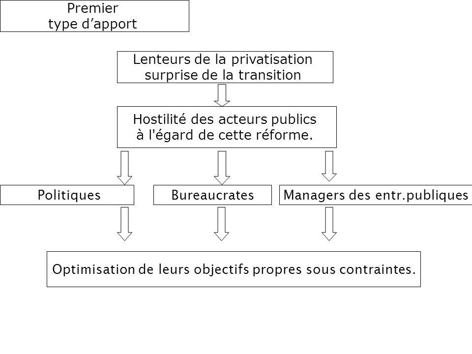 Lenteurs de la privatisation surprise de la transition Hostilité des acteurs publics à l'égard de cette réforme. Politiques Optimisation de leurs obje