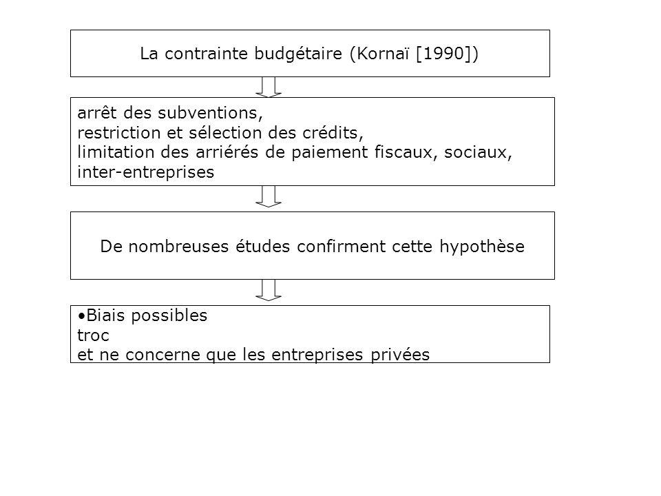 La contrainte budgétaire (Kornaï [1990]) De nombreuses études confirment cette hypothèse Biais possibles troc et ne concerne que les entreprises privé