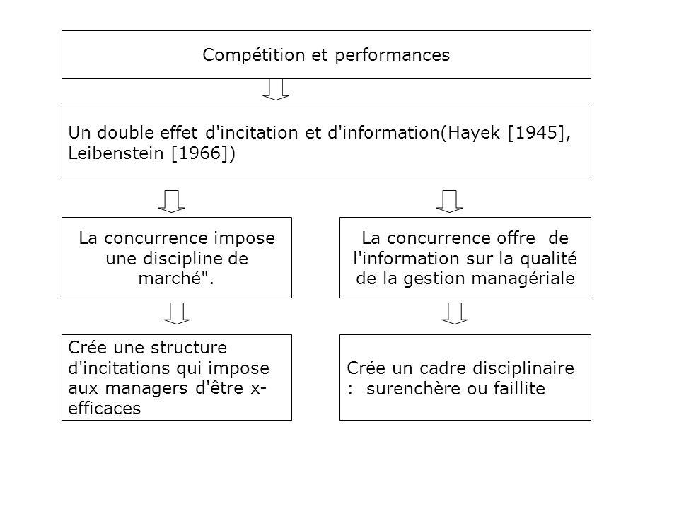 Compétition et performances La concurrence impose une discipline de marché