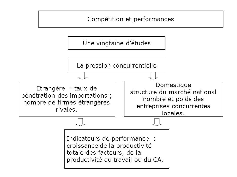 Compétition et performances Etrangère : taux de pénétration des importations ; nombre de firmes étrangères rivales. Une vingtaine d'études Domestique