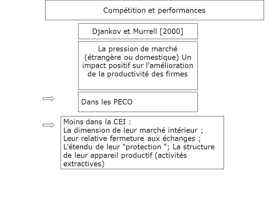 Compétition et performances Djankov et Murrell [2000] Dans les PECO La pression de marché (étrangère ou domestique) Un impact positif sur l'améliorati