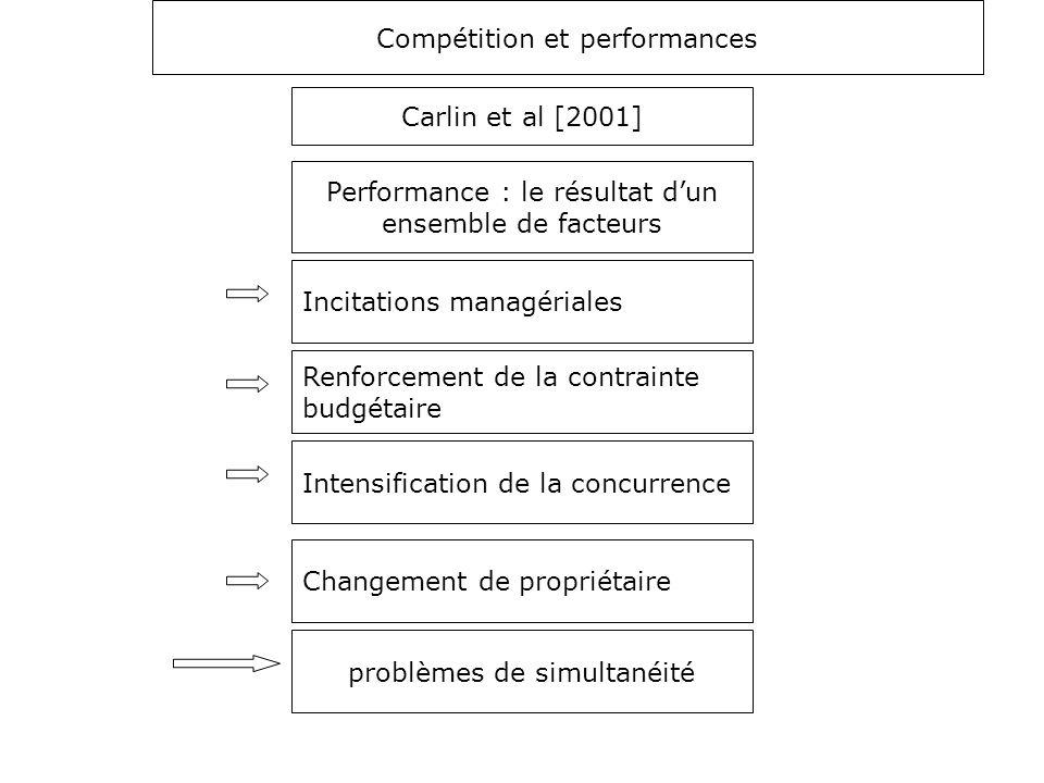 Compétition et performances Carlin et al [2001] Performance : le résultat d'un ensemble de facteurs Incitations managériales Renforcement de la contra