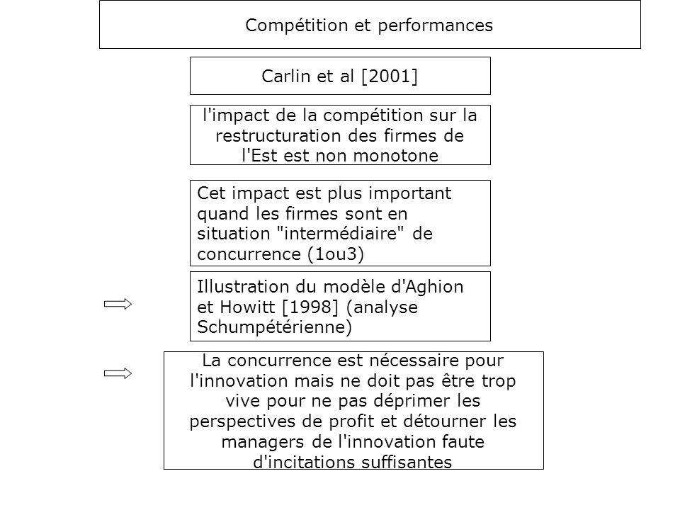 Compétition et performances Carlin et al [2001] l'impact de la compétition sur la restructuration des firmes de l'Est est non monotone Cet impact est