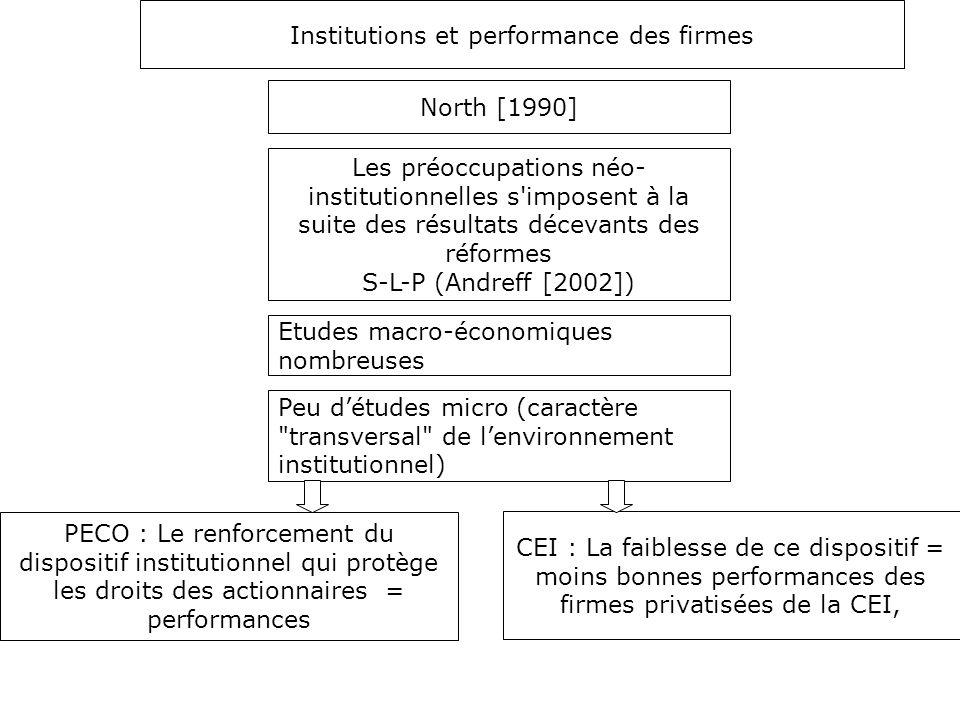 Institutions et performance des firmes North [1990] Les préoccupations néo- institutionnelles s'imposent à la suite des résultats décevants des réform