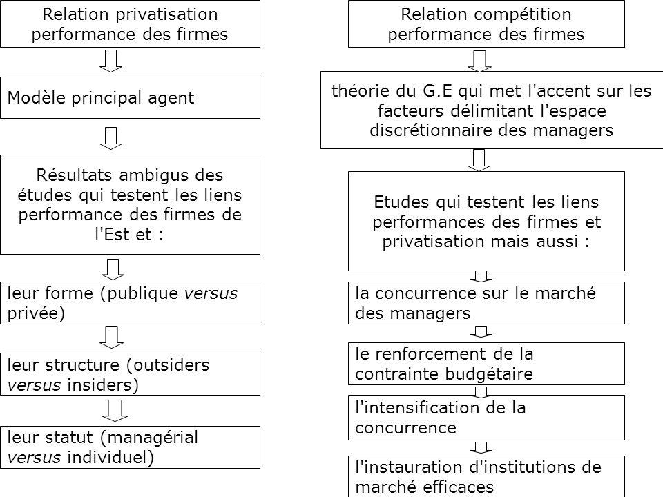 Relation privatisation performance des firmes Résultats ambigus des études qui testent les liens performance des firmes de l'Est et : leur forme (publ