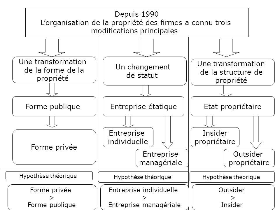 Depuis 1990 L'organisation de la propriété des firmes a connu trois modifications principales Une transformation de la forme de la propriété Forme pub