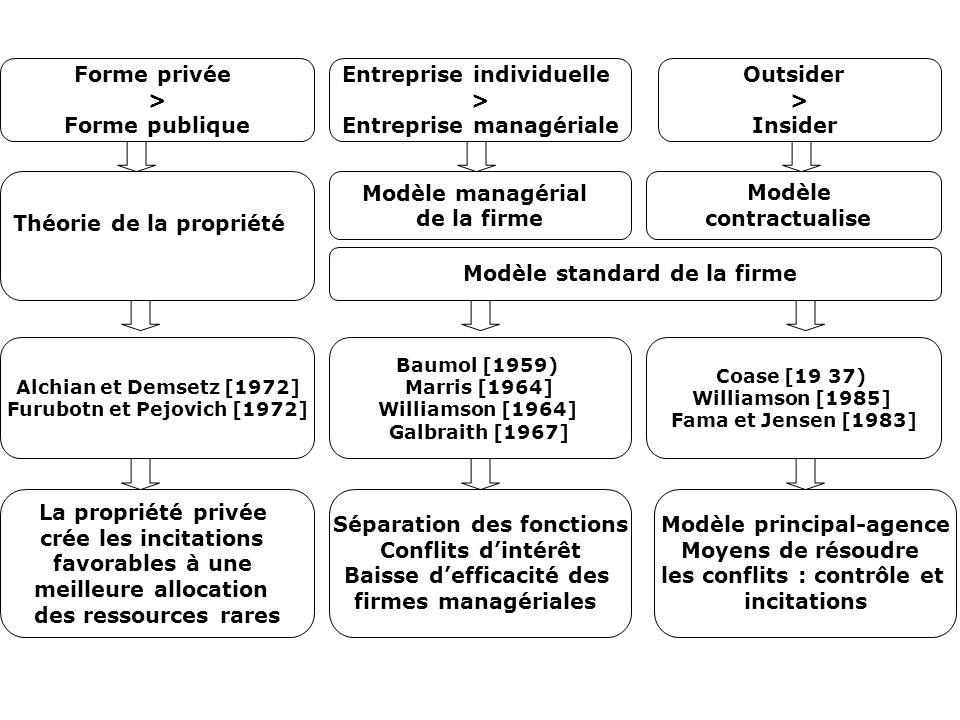 Forme privée > Forme publique Entreprise individuelle > Entreprise managériale Outsider > Insider Théorie de la propriété La propriété privée crée les