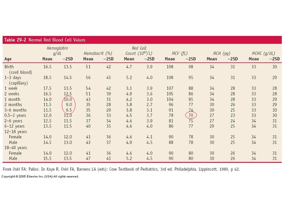 Approche Âge du patient –Comparaison avec les valeurs normales en fonction de l'âge en pédiatrie Histoire et Examen physique Volume globulaire moyen (