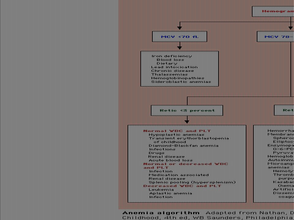 Consultation en Hématologie Non réponse au supplément de fer après 4 à 8 semaines de thérapie Suivi de l'anémie falciforme Évaluation d'un défaut de m