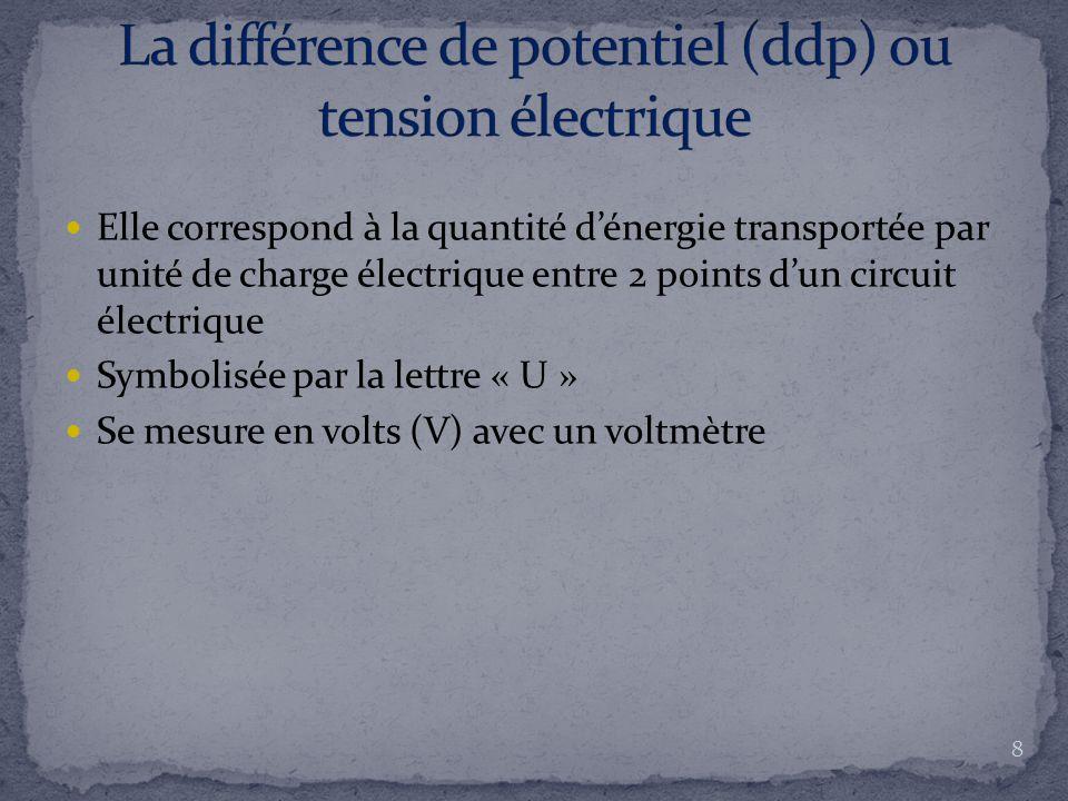 Elle correspond à la quantité d'énergie transportée par unité de charge électrique entre 2 points d'un circuit électrique Symbolisée par la lettre « U » Se mesure en volts (V) avec un voltmètre 8