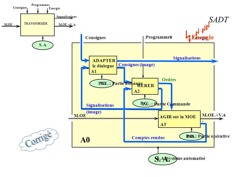 Structure d'un système automatisé Chaîne d'action P.C.