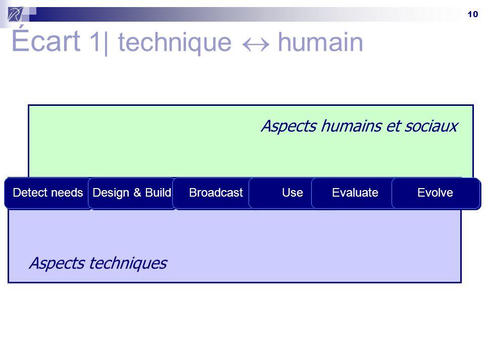 10 Aspects humains et sociaux Aspects techniques Écart 1| technique  humain Detect needsDesign & BuildBroadcastUseEvaluateEvolve
