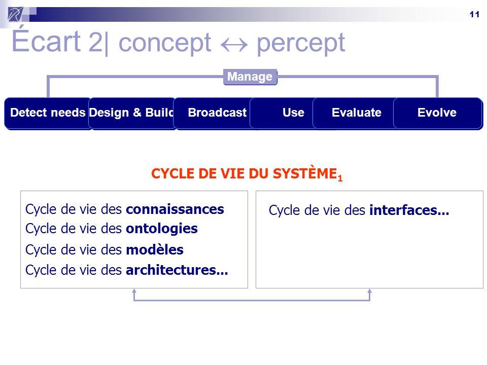 11 Écart 2| concept  percept Detect needsDesign & BuildBroadcastUseEvaluateEvolve Manage CYCLE DE VIE DU SYSTÈME 1 Cycle de vie des ontologies Cycle de vie des modèles Cycle de vie des architectures...