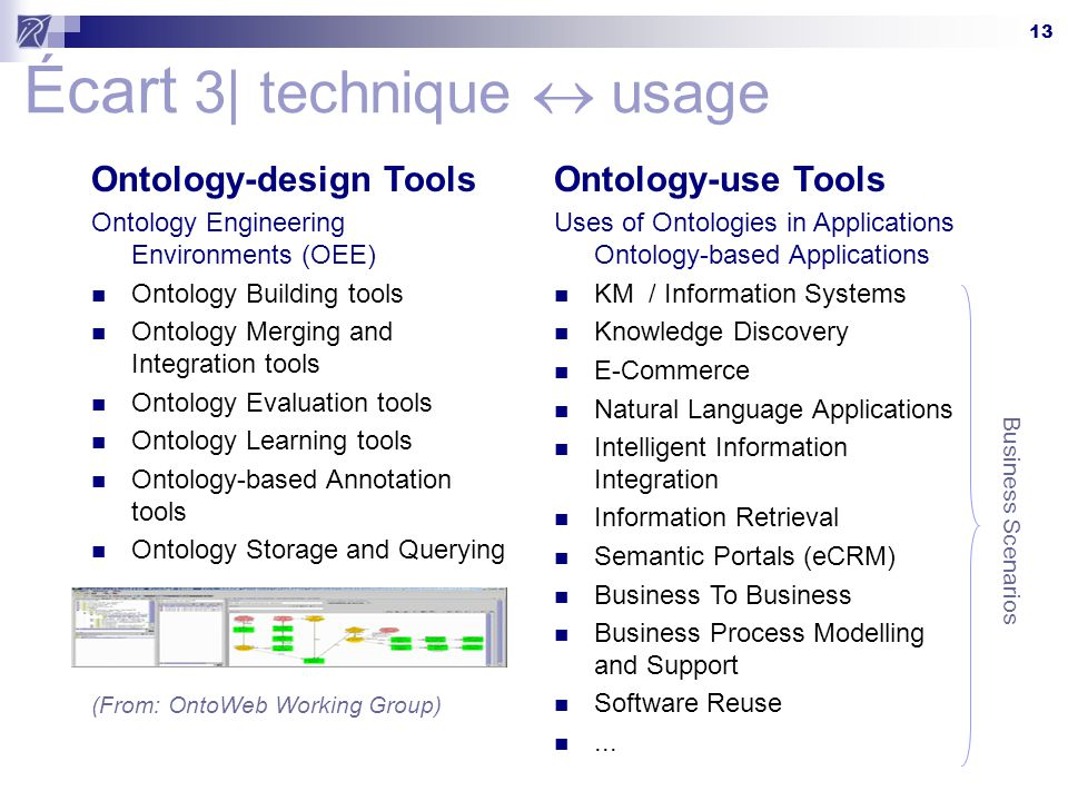 13 Écart 3| technique  usage Ontology-design Tools Ontology Engineering Environments (OEE) Ontology Building tools Ontology Merging and Integration t