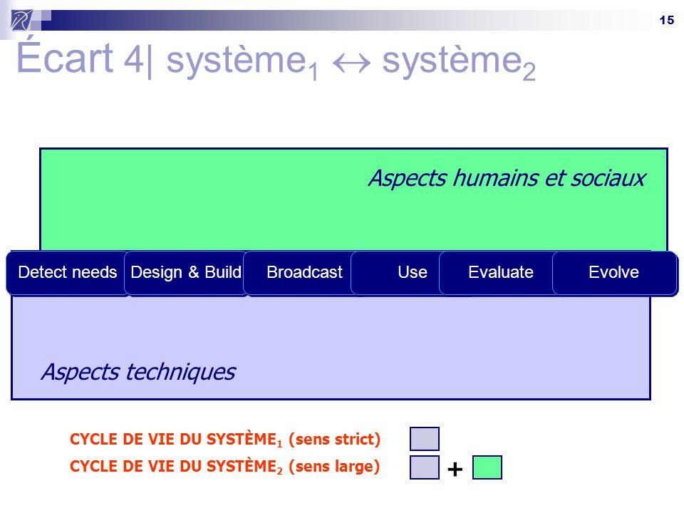 15 Aspects humains et sociaux CYCLE DE VIE DU SYSTÈME 2 (sens large) + Aspects techniques CYCLE DE VIE DU SYSTÈME 1 (sens strict) Écart 4| système 1  système 2 Detect needsDesign & BuildBroadcastUseEvaluateEvolve