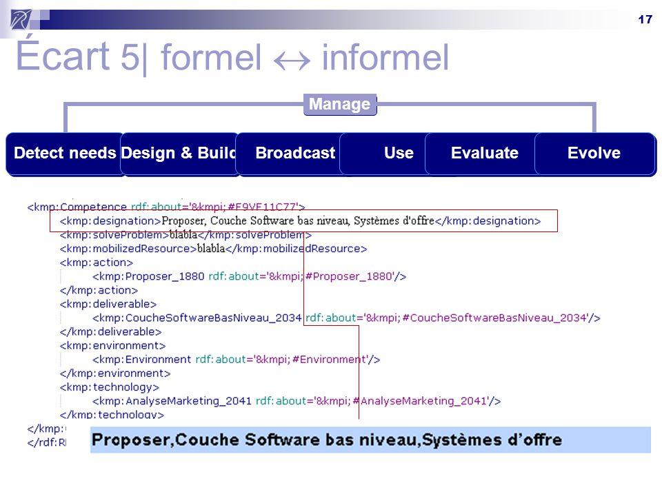 17 Écart 5| formel  informel Detect needsDesign & BuildBroadcastUseEvaluateEvolve Manage