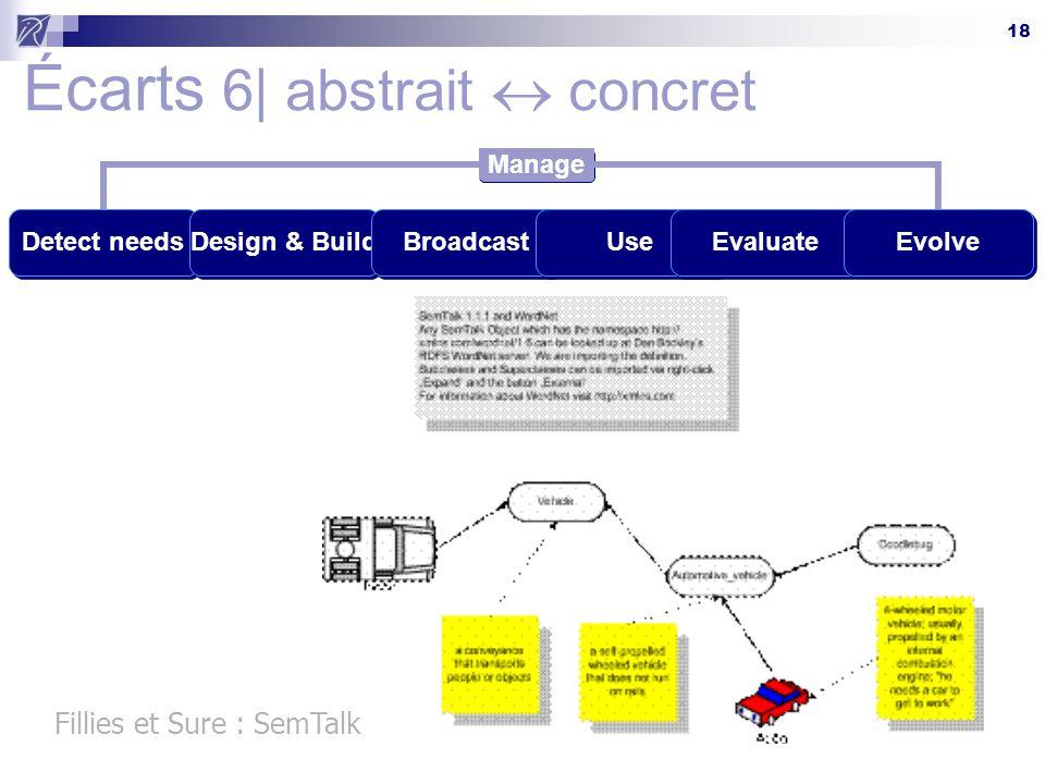 18 Écarts 6| abstrait  concret Detect needsDesign & BuildBroadcastUseEvaluateEvolve Manage Fillies et Sure : SemTalk