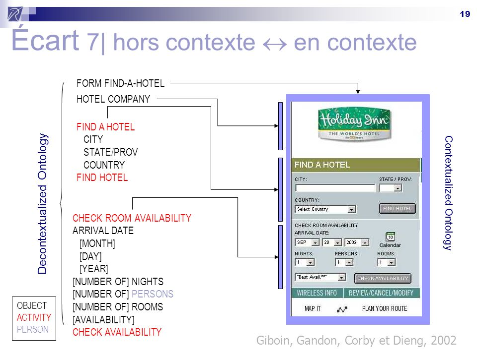 19 Écart 7| hors contexte  en contexte Decontextualized Ontology Contextualized Ontology FORM FIND-A-HOTEL HOTEL COMPANY FIND A HOTEL CITY STATE/PROV COUNTRY FIND HOTEL CHECK ROOM AVAILABILITY ARRIVAL DATE [MONTH] [DAY] [YEAR] [NUMBER OF] NIGHTS [NUMBER OF] PERSONS [NUMBER OF] ROOMS [AVAILABILITY] CHECK AVAILABILITY OBJECT ACTIVITY PERSON Giboin, Gandon, Corby et Dieng, 2002