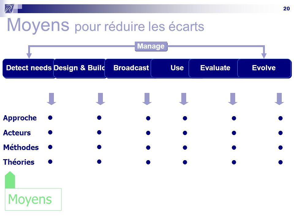 20 Moyens pour réduire les écarts Detect needsDesign & BuildBroadcastUseEvaluateEvolve Acteurs Méthodes Théories Approche Manage Moyens
