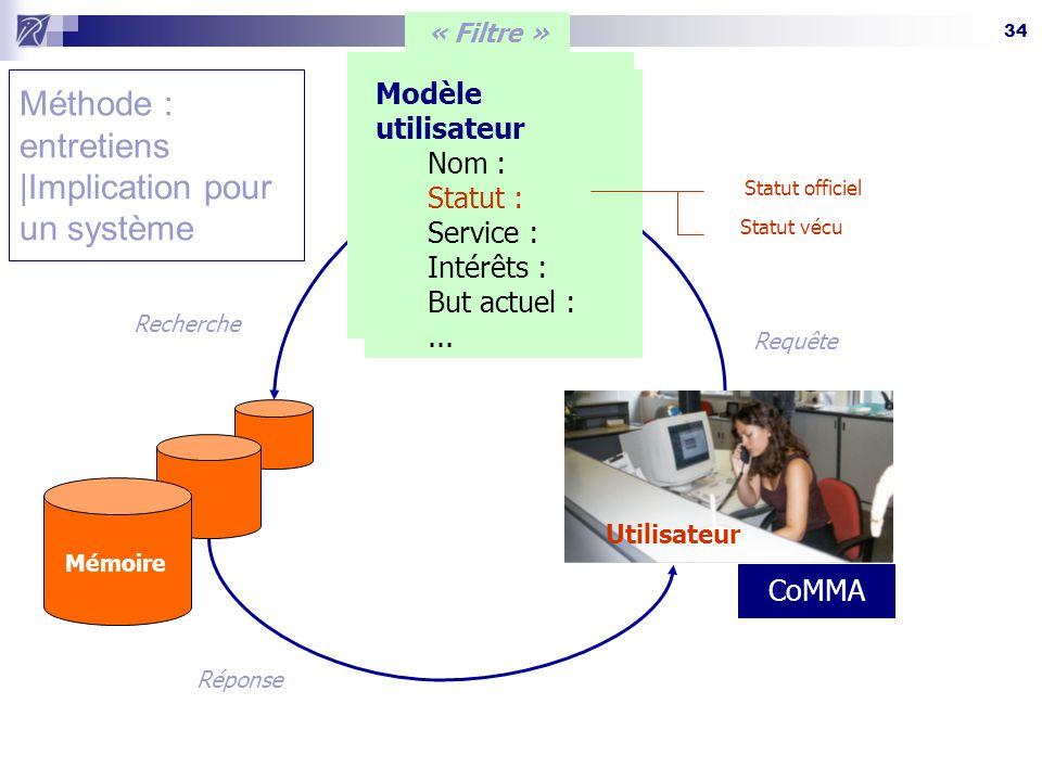 34 Méthode : entretiens |Implication pour un système Requête Modèle utilisateur Nom : Statut : Service : Intérêts : But actuel :...