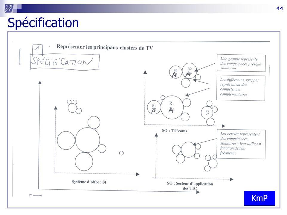 44  Définir les modes de calculs / Spécifier les interfaces Spécification KmP