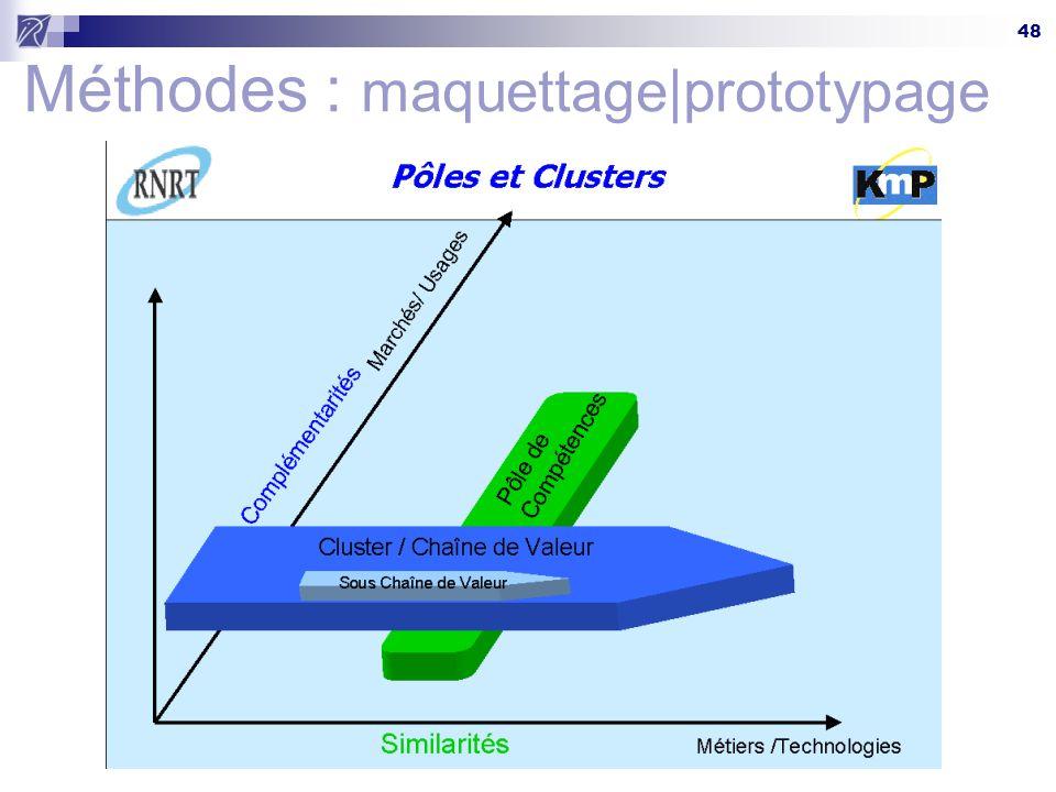 48 Méthodes : maquettage|prototypage