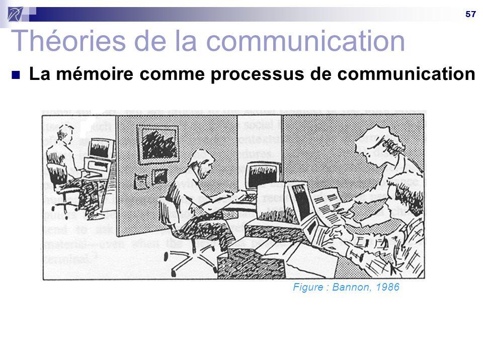 57 Théories de la communication La mémoire comme processus de communication Figure : Bannon, 1986