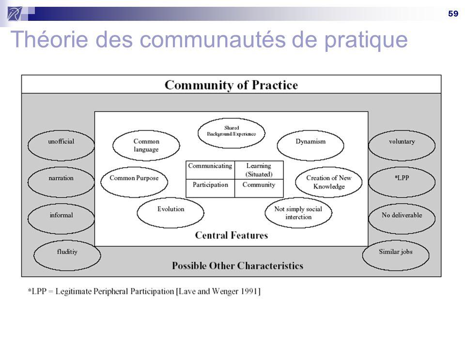 59 Théorie des communautés de pratique