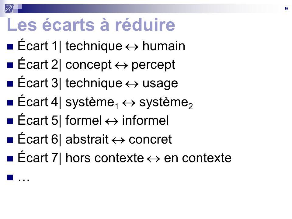 9 Les écarts à réduire Écart 1| technique  humain Écart 2| concept  percept Écart 3| technique  usage Écart 4| système 1  système 2 Écart 5| formel  informel Écart 6| abstrait  concret Écart 7| hors contexte  en contexte …