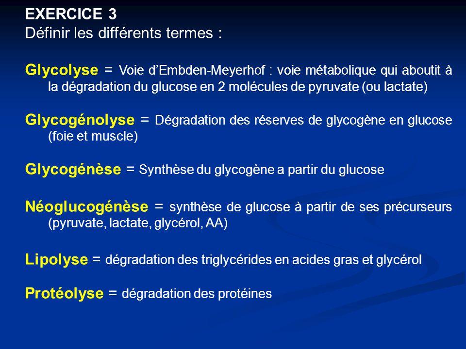 EXERCICE 3 Définir les différents termes : Glycolyse = Voie d'Embden-Meyerhof : voie métabolique qui aboutit à la dégradation du glucose en 2 molécule