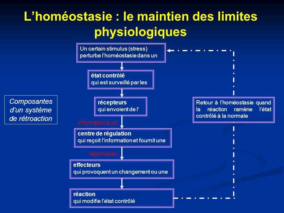 L'homéostasie : le maintien des limites physiologiques Un certain stimulus (stress) perturbe l'homéostasie dans un état contrôlé qui est surveillé par