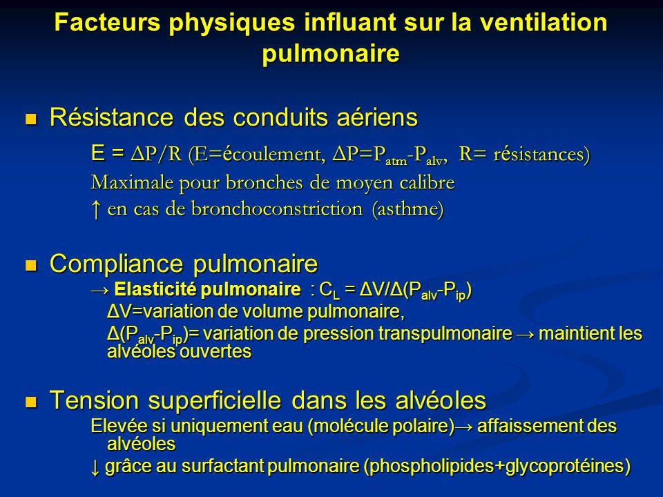 Facteurs physiques influant sur la ventilation pulmonaire Résistance des conduits aériens Résistance des conduits aériens E = ΔP/R (E= é coulement, ΔP
