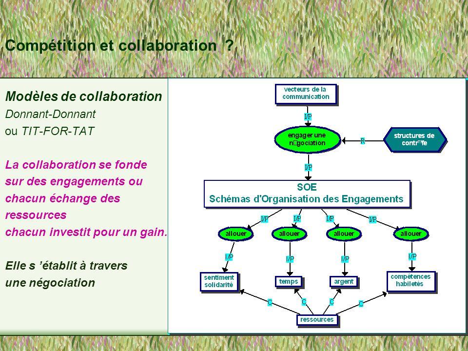 Collaboration en ligne… Difficulté d 'amorcer et d 'organiser un processus de collaboration Gestion des tâches plus fluide..notion de ressources aussi.