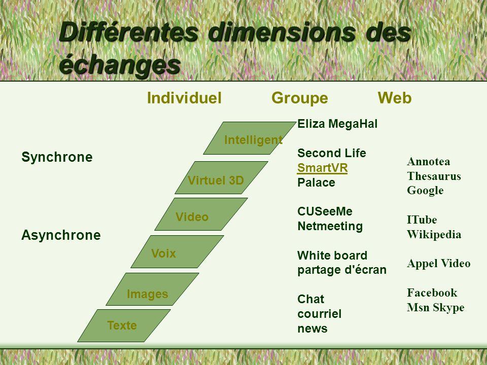 Environnements et phénomènes d'échange Techniquement c'est possible … Quels sont les processus .