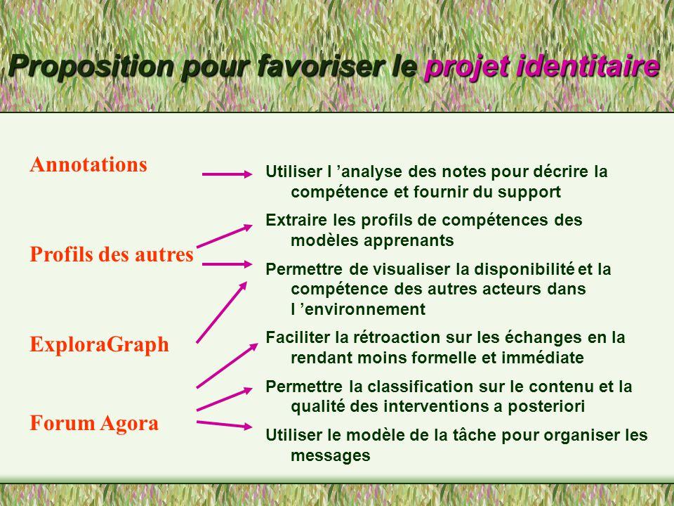 ExploraGraph Visualisation et navigation basée sur la structure de la tâche Modèles individuel et de groupe, visualisation et conseiller.