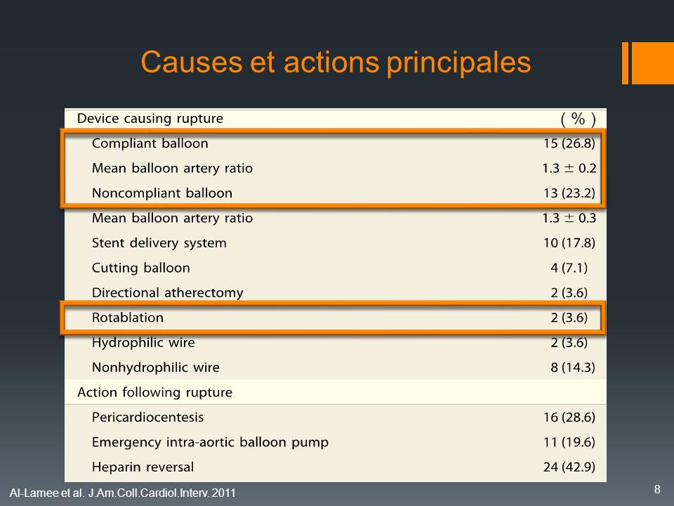Facteurs prédictifs de perforations OR 95% CI for OR p Value Type B2 / C lesions 3.75 1,47 – 9,60 0,006 Coronary occlusion 1.91 1,02 – 3,60 0,045 Rotablator 3,47 1,57 – 7,58 0,002 IVUS guided procedure 5,36 3,10 – 9,25 < 0,001 Al-Lamee et al.