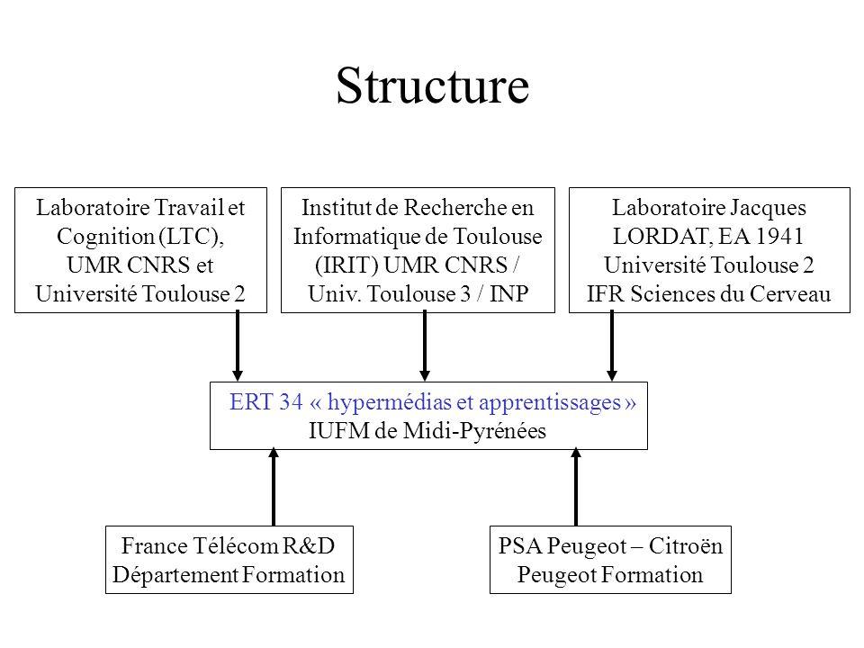 Structure ERT 34 « hypermédias et apprentissages » IUFM de Midi-Pyrénées Laboratoire Travail et Cognition (LTC), UMR CNRS et Université Toulouse 2 Institut de Recherche en Informatique de Toulouse (IRIT) UMR CNRS / Univ.